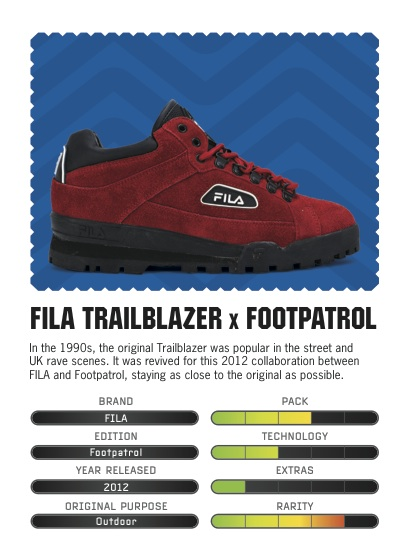 Sneakers_Trump_Cards_Fila
